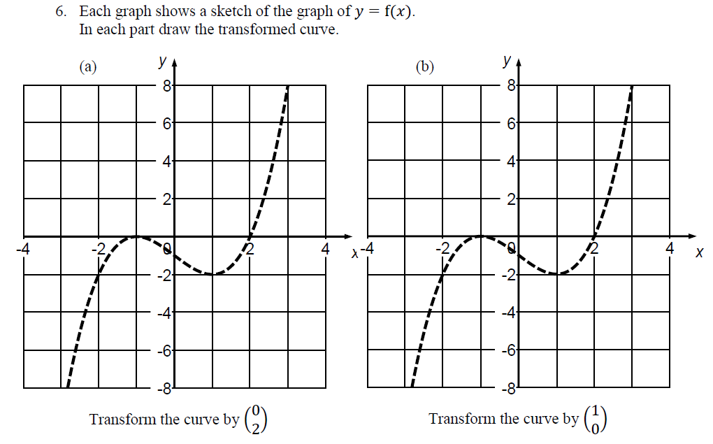 Resources to teach the whole graph transformations topic (new GCSE)