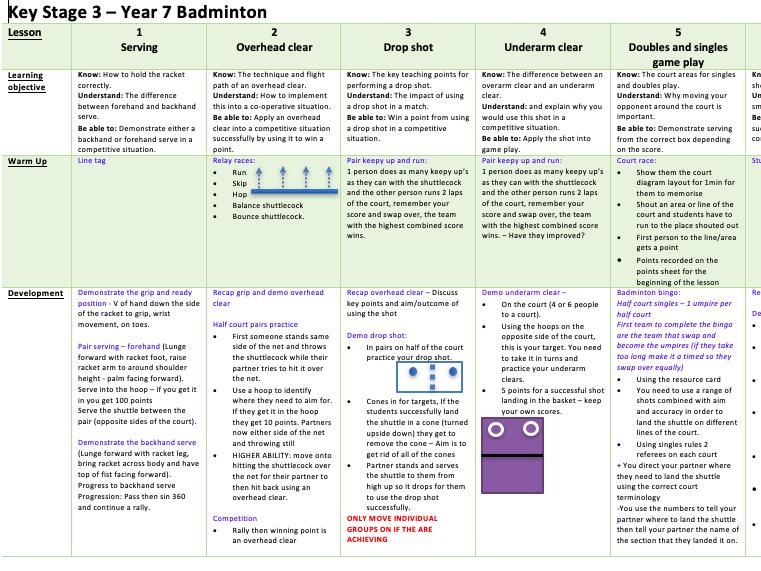 Year 7 Badminton scheme of work