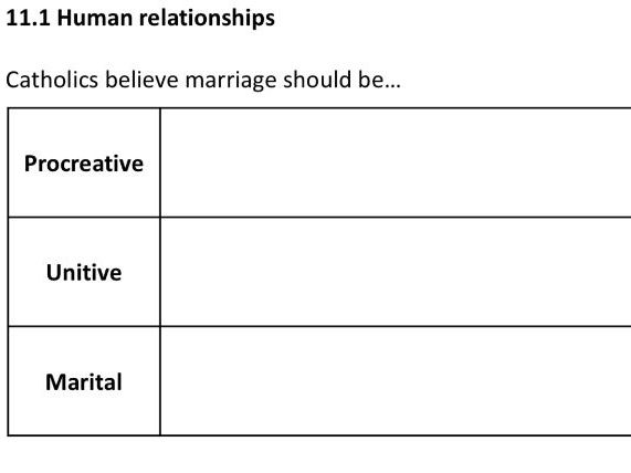 GCSE RE AQA Religion, relationships and families revision booklet