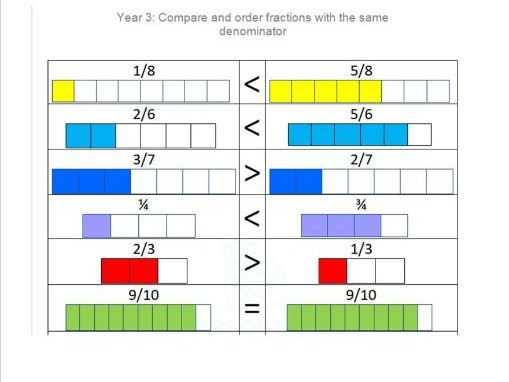 Compare and order fractions with the same denominator