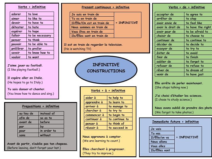 GCSE French revision infinitive constructions