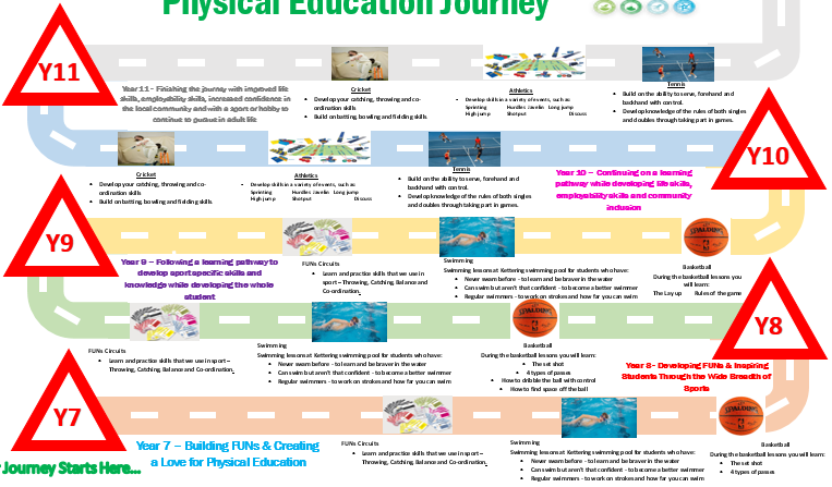 Learning Journey Curriculum Map Templates