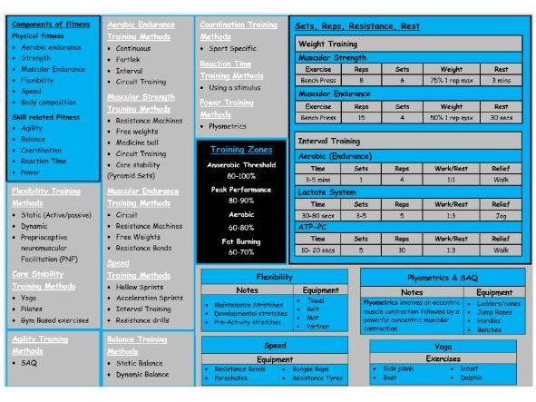 BTEC Sport - Level 3 - Unit 2 - Example of Exam notes - Unit 2 (D)