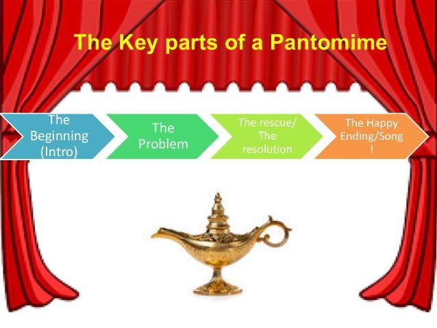 KS3 Drama - Pantomime - Lesson 3
