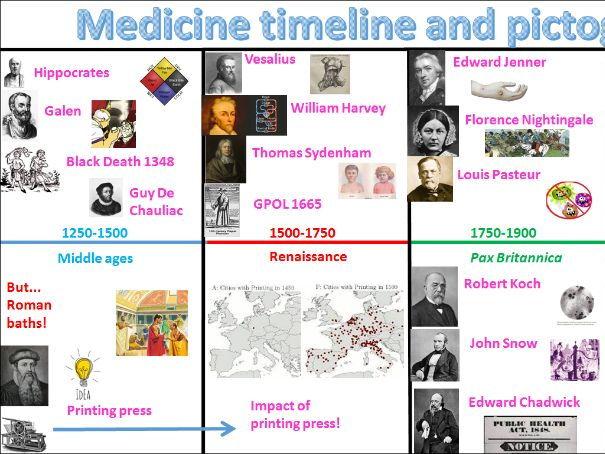 Medicine Through Time -- Free!