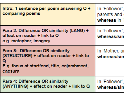 Comparing Poems Answer Plan Follower + Mother...