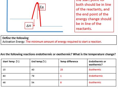 GCSE Chemistry - C5 Triple Science worksheets