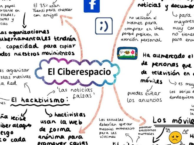 AQA El Ciberespacio mind map A Level Spanish