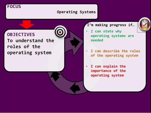 KS3 Operating Systems (OS) lesson plan  and powerpoint - 60 minute lesson