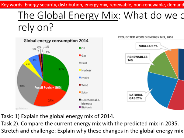 GCSE Geography- Resource Management- Energy- Strategies to Increase Energy Supply