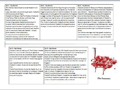 Macbeth Summary Placemat