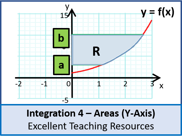 Algebra: Integration 4 - Areas bound by the Y-Axis (+ resources)