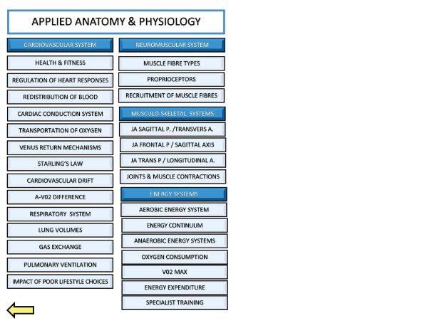 200+ Exam Questions for A Level PE  (AQA) (Applied Anatomy and Physiology)  with markschemes.