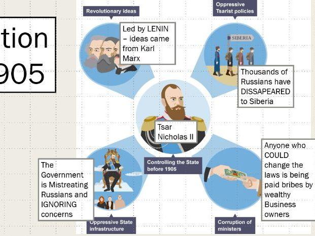 Opposition to Tsar