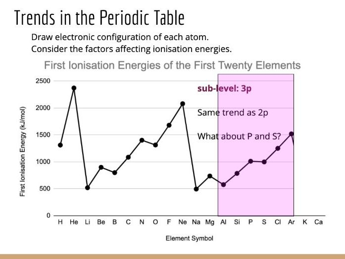Physical Chemistry #7: Ionisation energy and its trends in the Periodic Table
