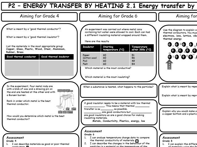 AQA GCSE 9-1 Physics P2 Revision Sheets (differentiated)