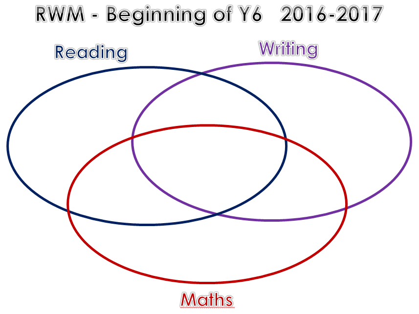 reading writing maths venn diagram by mrichmond teaching rh tes com venn diagram worksheet writing venn diagram for reading and writing