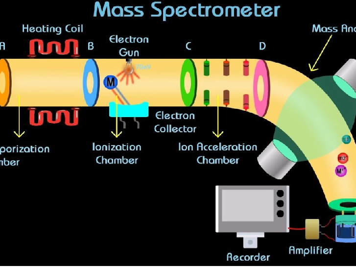 Complete Lesson  Chemistry-Atomic-Structure--Moles-and-Mass-Spectrometer (AP, CIE, IB)