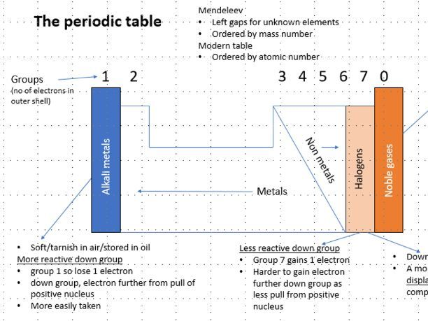 AQA combined science Chemistry simplified flashcards