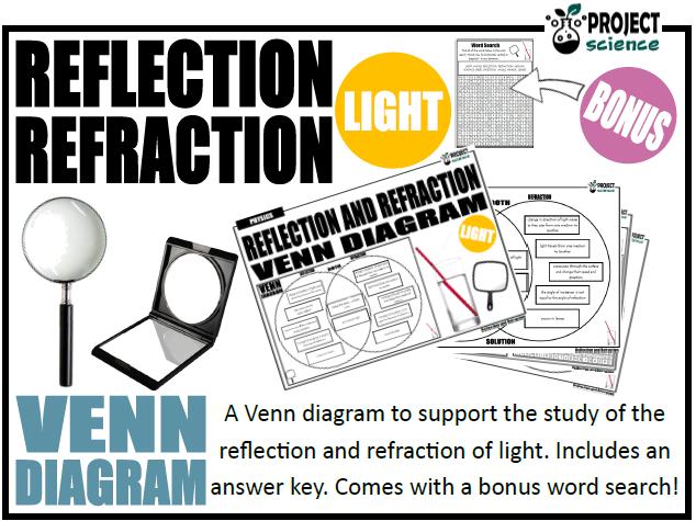 Reflection and Refraction Venn Diagram
