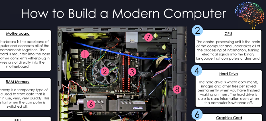 How to Build a Computer - Ultra High Definition Poster