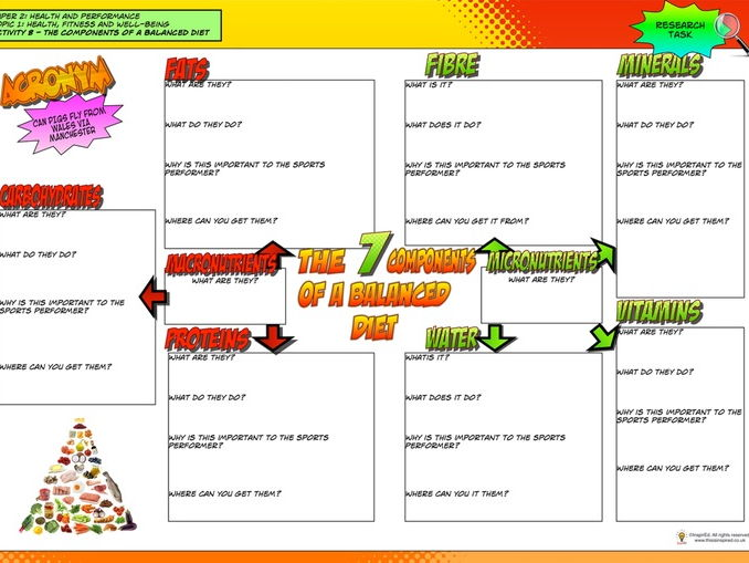 NEW GCSE PE - A Balanced Diet worksheet