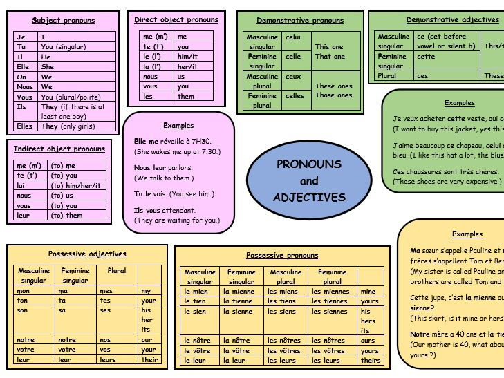 GCSE French revision pronouns and adjectives