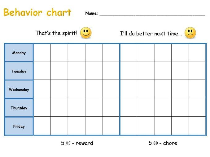 Classroom Behavior Evaluation Chart