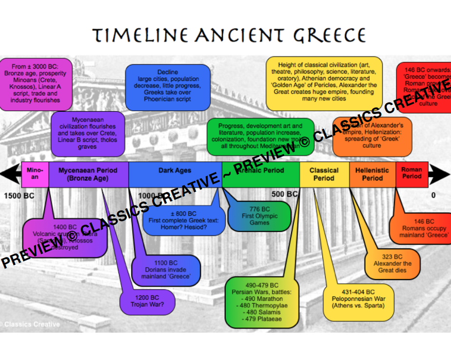 Timeline Ancient Greece Poster