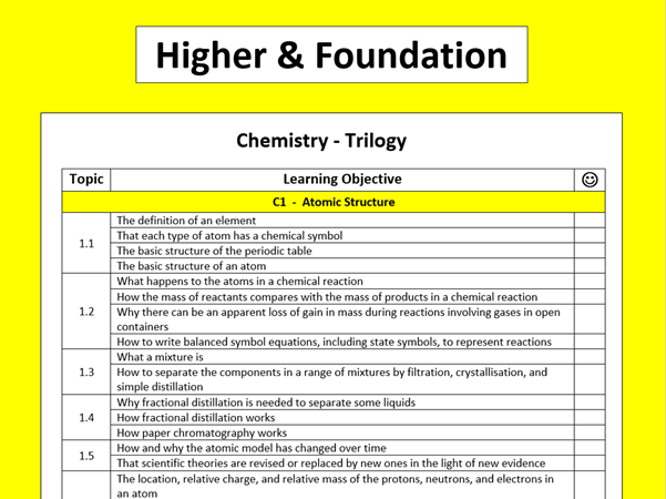 AQA Trilogy Chemistry Learning Objectives Checklist