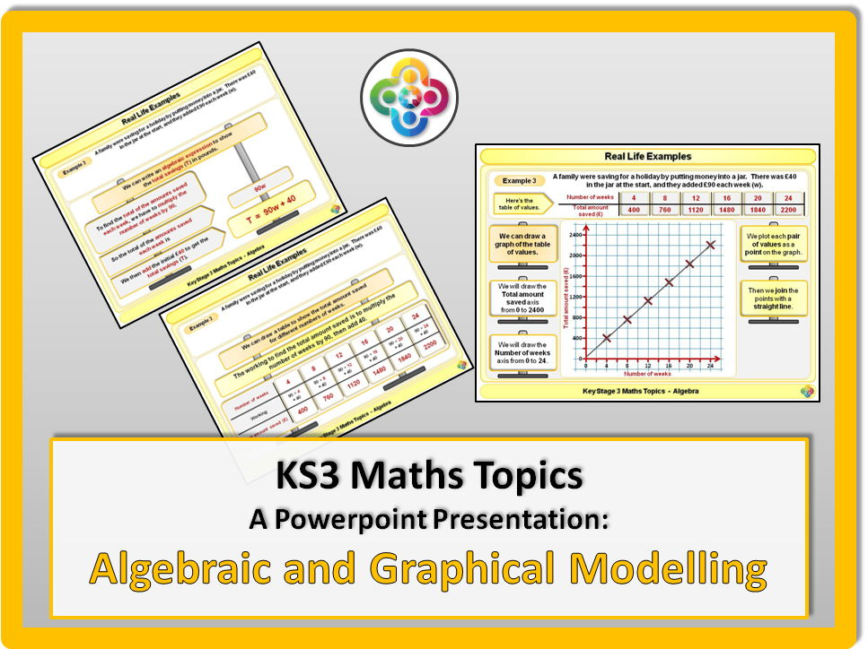 Algebraic and Graphical Modelling