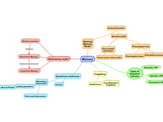 AQA psychology year 1 & year 2 mindmaps