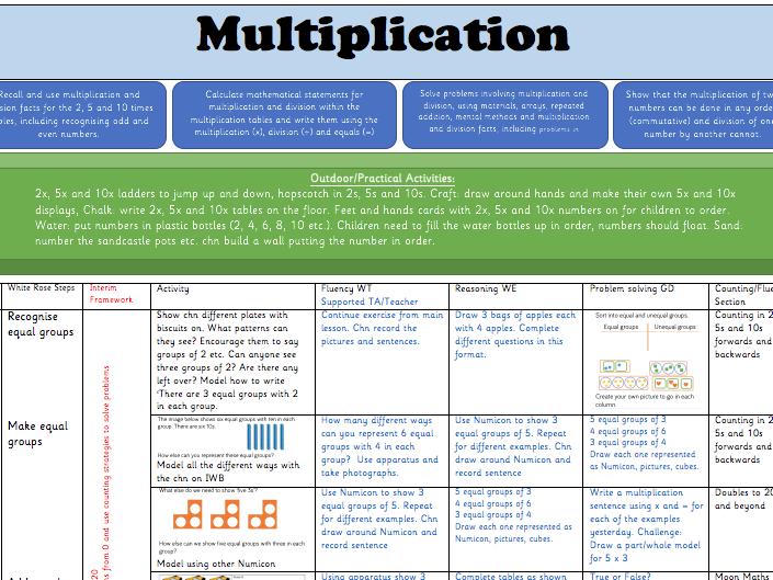 White Rose Hub Multiplication Year 2: Weekly Planning