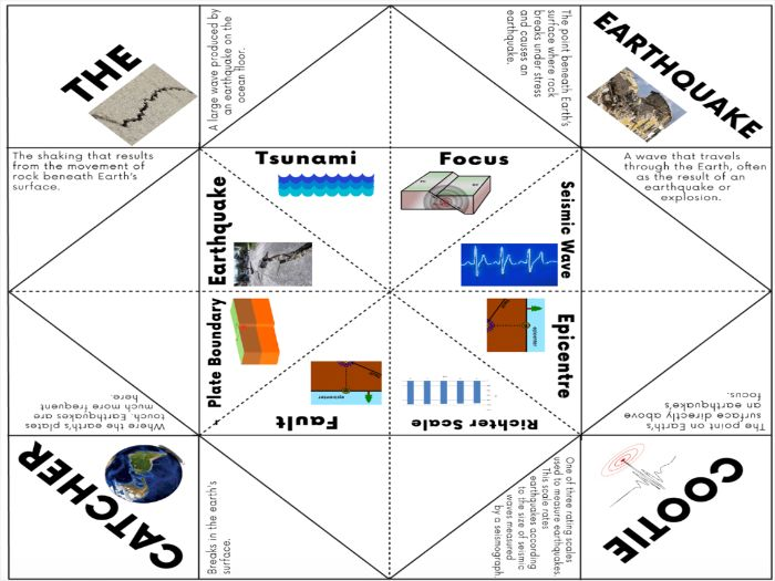 Earthquake Activity - Cootie Catcher Game