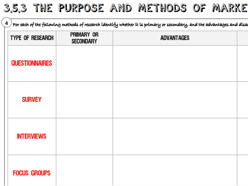 AQA GCSE Business (9-1) 3.5.3 The Purpose and Methods of Market Research Learning Mat / Revision