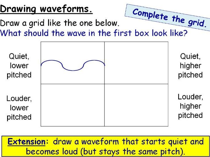 Making Sound (Pitch, Volume, Amplitude and Frequency) Year 7 Lesson PowerPoint (KS3 7La)