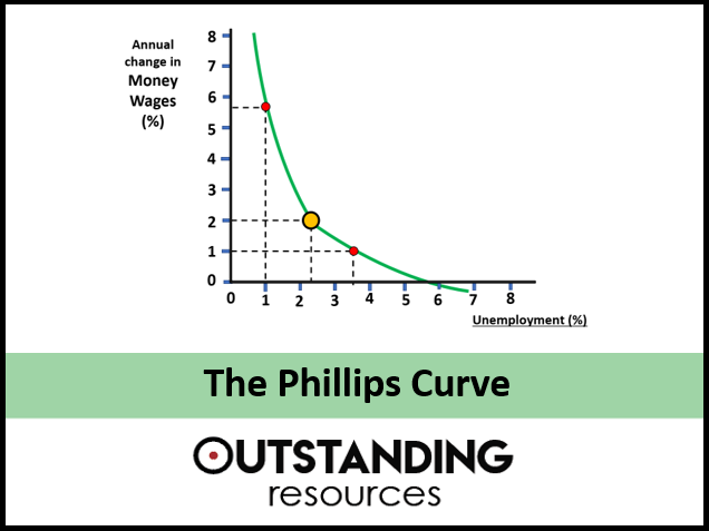 Economics Lesson - The Phillips Curve and Economic Policy Conflicts (+ worksheet)