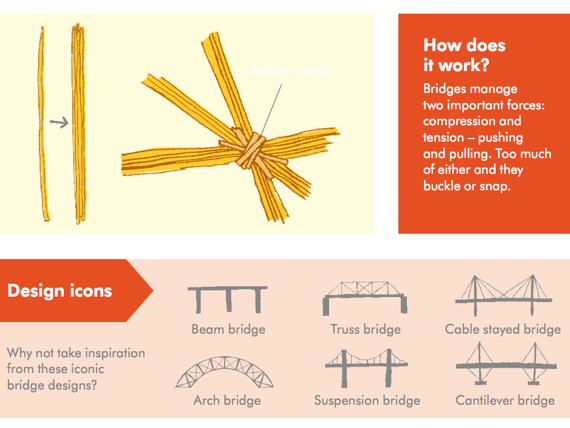 Product Design Science Engineering Compression and Tension with Spaghetti Bridges