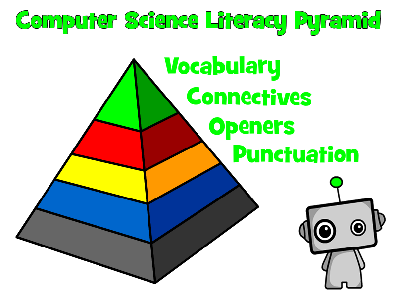 Computer Science Literacy Pyramid