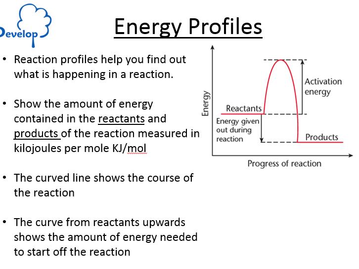 C7.3 Reaction Profiles