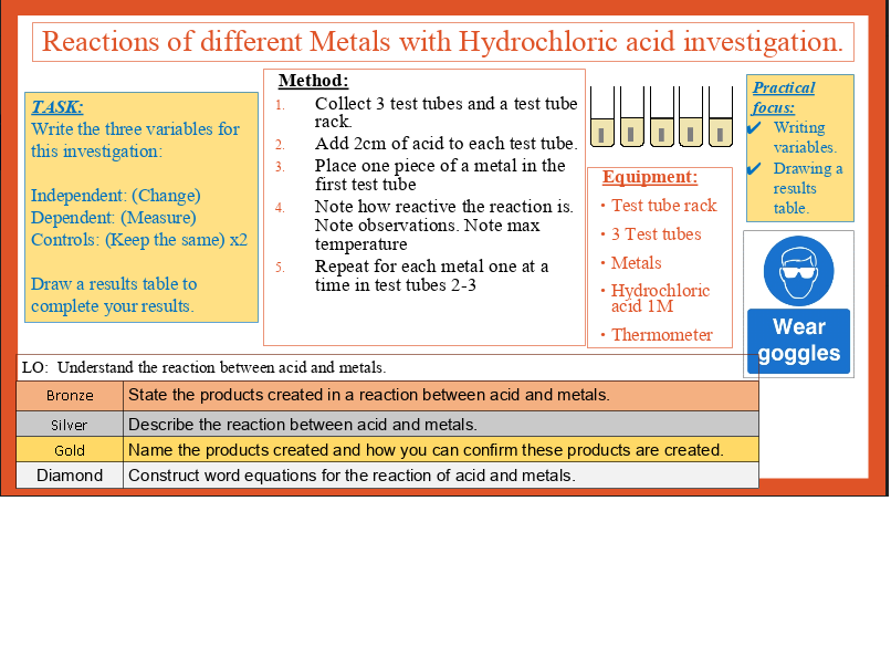 Year 9 Topic Chemistry Metals and their reactions  (Entire Topic)