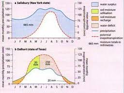 WATER EQ1 Lesson 6 Water balance budget graphs Edexcel A Level Geography