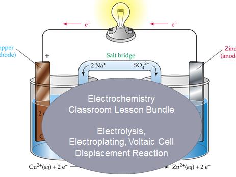 Electrochemistry Bundle (44 Slides + 7 Worksheets, 90+ Questions)