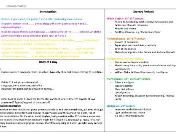 UNSEEN POETRY- AQA ENGLISH LITERATURE A-LEVEL HELP SHEET