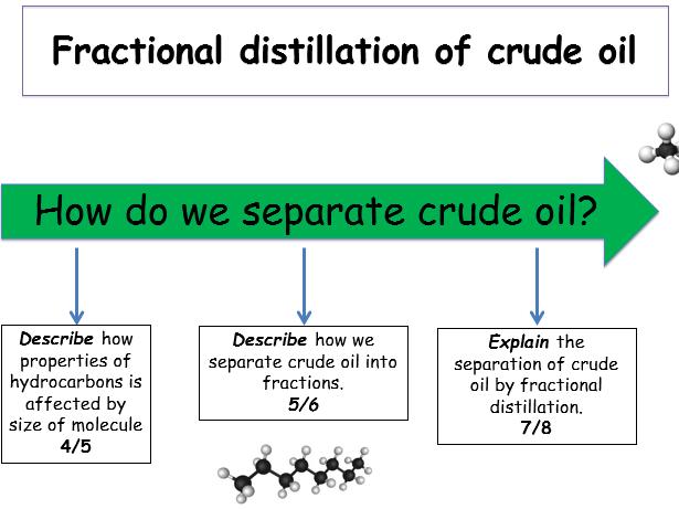 KS4 Crude oil fuels Fractional distillation teacher – Fractional Distillation of Crude Oil Worksheet