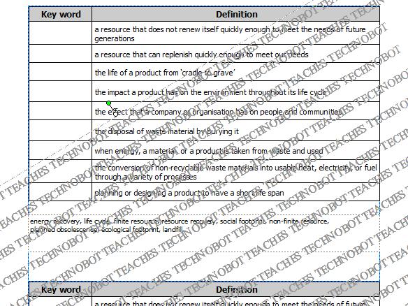 Sustainability keywords task