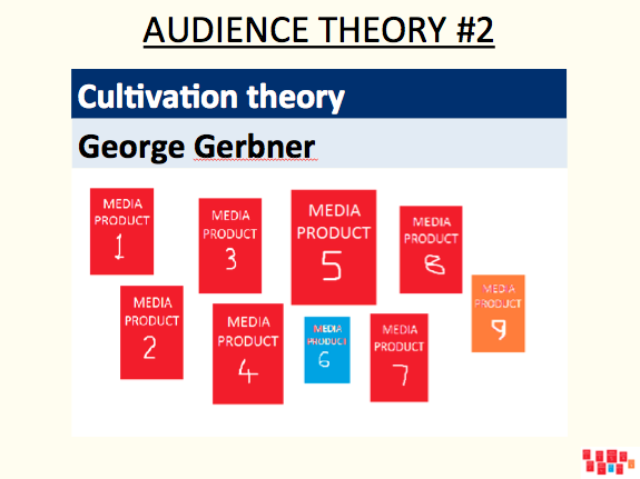 Cultivation theory - George Gerbner (audience theory #2)