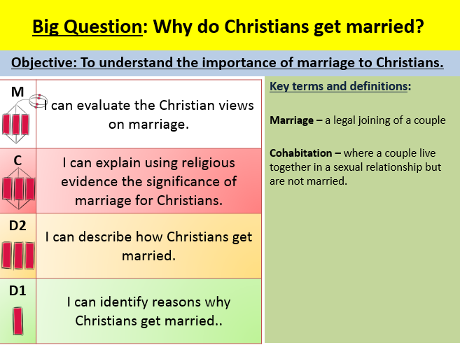 Christian Marriage EDEXCEL GCSE (9-1) RS B Paper 1 Religion and ethics: Christianity