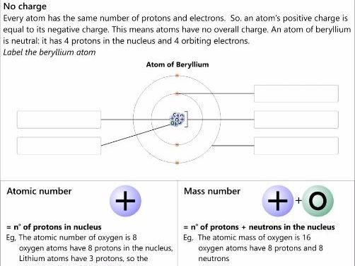 GCSE AQA NEW SPEC C1.6: Structure of the atom workbook