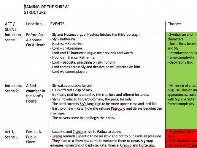 Taming of the Shrew Structure Summary - A Level AQA English Literature
